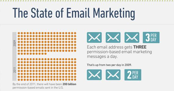 secrets of email marketing